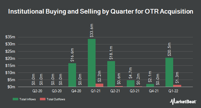 Institutional Ownership by Quarter for OTR Acquisition (NASDAQ:OTRA)