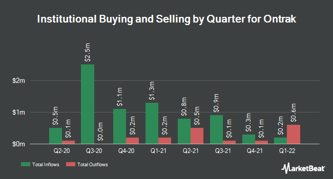 Institutional Ownership by Quarter for Ontrak (NASDAQ:OTRK)