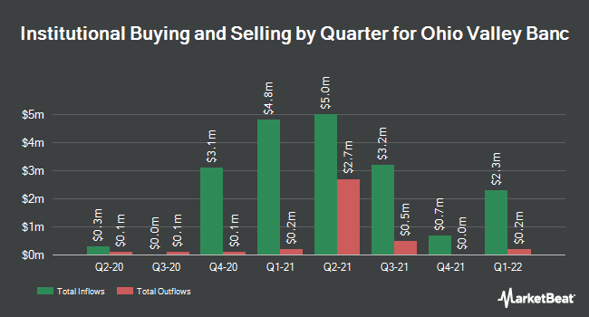 Institutional Ownership by Quarter for Ohio Valley Banc (NASDAQ:OVBC)