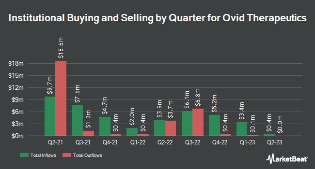 Insider Trading History for Ovid Therapeutics (NASDAQ:OVID)