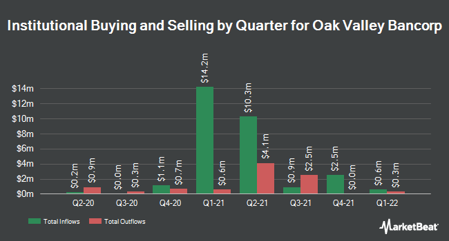 Insider Trading History for Oak Valley Bancorp (NASDAQ:OVLY)