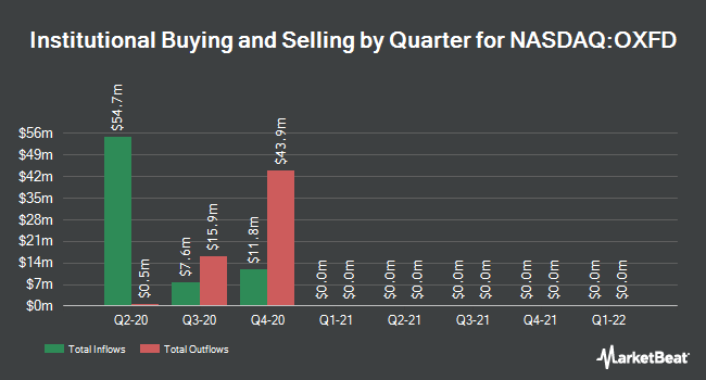 Institutional Ownership by Quarter for Oxford Immunotec Global (NASDAQ:OXFD)