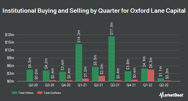 Institutional Ownership by Quarter for Oxford Lane Capital (NASDAQ:OXLC)