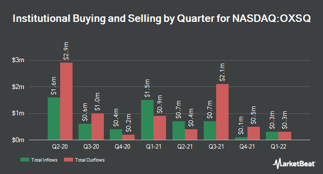 Institutional Ownership by Quarter for Oxford Square Capital (NASDAQ:OXSQ)