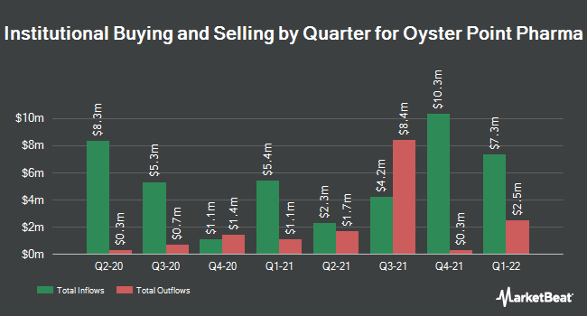Institutional Ownership by Quarter for Oyster Point Pharma (NASDAQ:OYST)