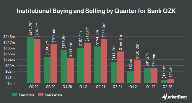 Institutional Ownership by Quarter for Bank Ozk (NASDAQ:OZK)