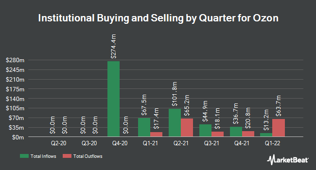 Institutional Ownership by Quarter for Ozon (NASDAQ:OZON)