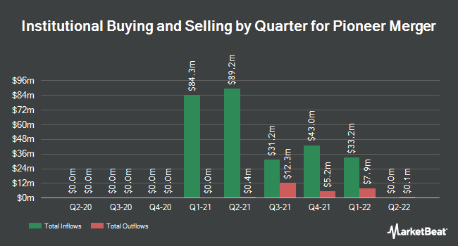 Institutional Ownership by Quarter for Pioneer Merger (NASDAQ:PACX)