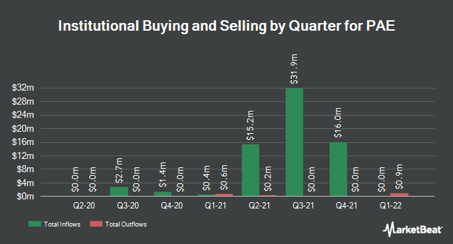 Institutional Ownership by Quarter for PAE (NASDAQ:PAE)