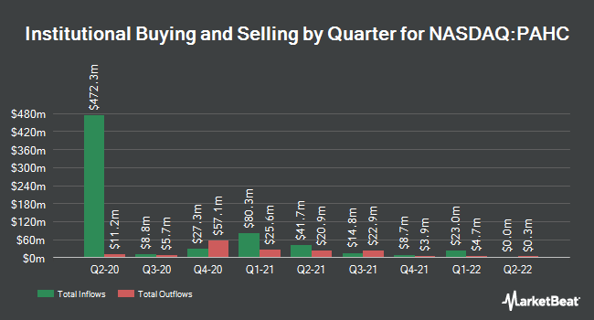 Institutional Ownership by Quarter for Phibro Animal Health Corporation (NASDAQ:PAHC)