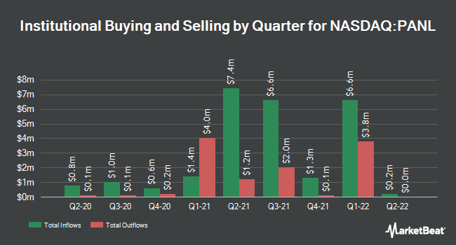 Institutional Ownership by Quarter for Pangaea Logistics Solutions (NASDAQ:PANL)