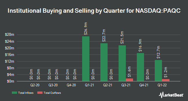 Institutional Ownership by Quarter for Provident Acquisition (NASDAQ:PAQC)