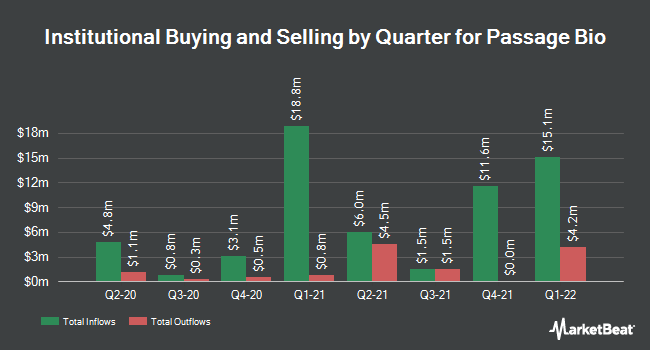 Institutional Ownership by Quarter for Passage Bio (NASDAQ:PASG)