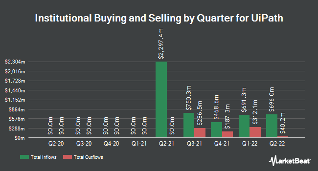 Institutional Ownership by Quarter for UiPath (NASDAQ:PATH)