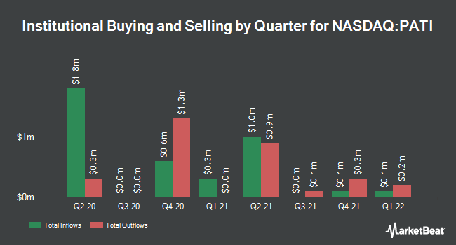 Institutional Ownership by Quarter for Patriot Transportation (NASDAQ:PATI)