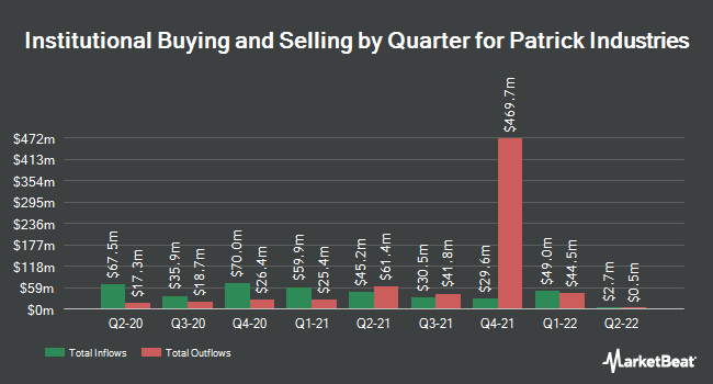 Institutional Ownership by Quarter for Patrick Industries (NASDAQ:PATK)