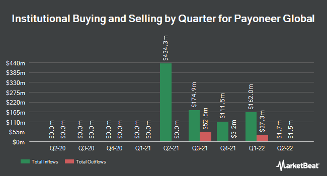 Institutional Ownership by Quarter for Payoneer Global (NASDAQ:PAYO)