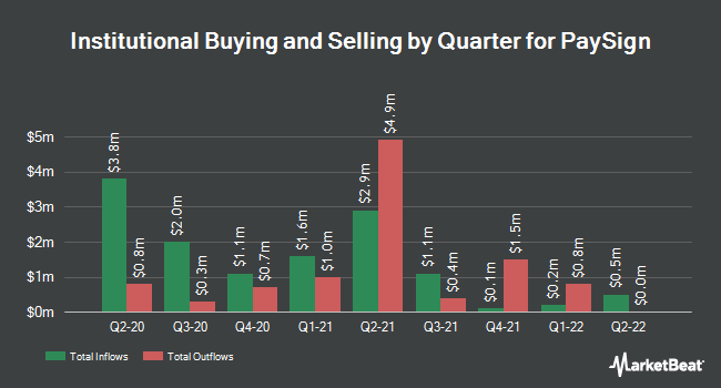 Institutional Ownership by Quarter for PaySign (NASDAQ:PAYS)