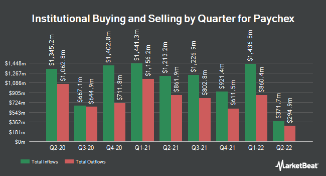Institutional Ownership by Quarter for Paychex (NASDAQ:PAYX)