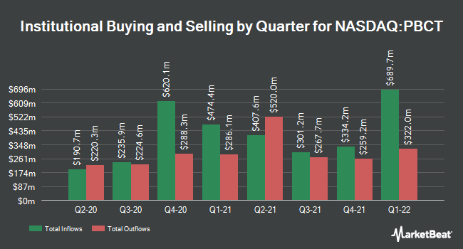 Institutional Ownership by Quarter for People`s United Financial (NASDAQ:PBCT)