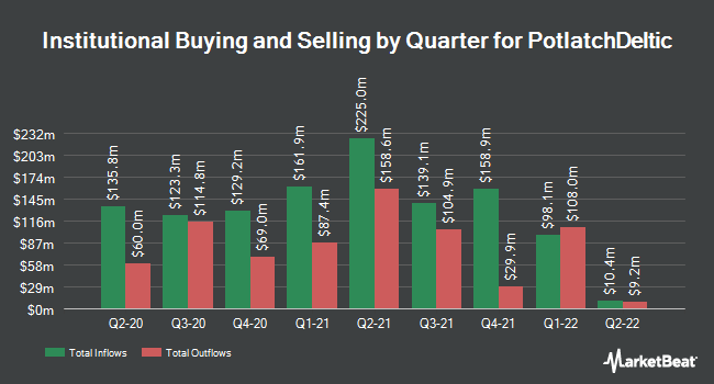 Institutional Ownership by Quarter for Potlatchdeltic (NASDAQ:PCH)