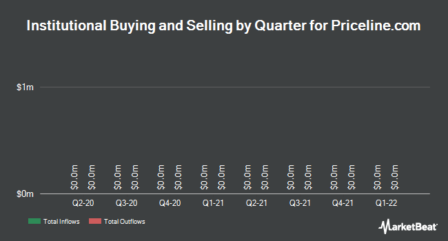 Institutional Ownership by Quarter for The Priceline Group (NASDAQ:PCLN)