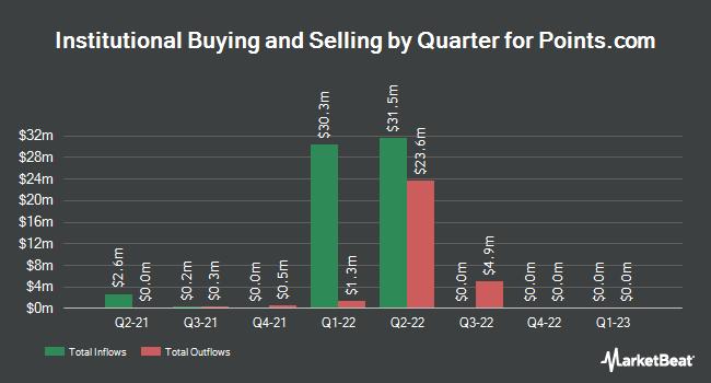 Institutional Ownership by Quarter for Points International (NASDAQ:PCOM)