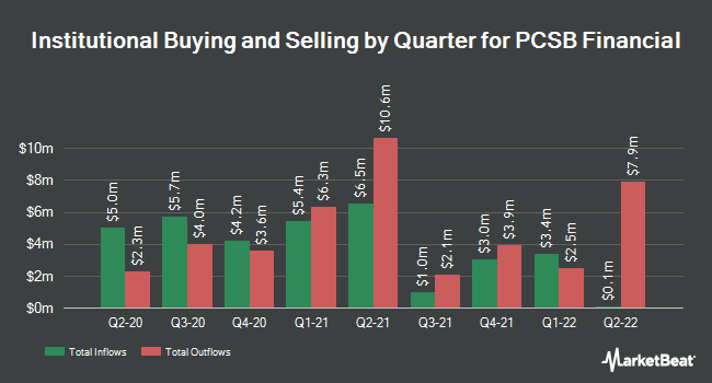 Institutional Ownership by Quarter for PCSB Financial (NASDAQ:PCSB)