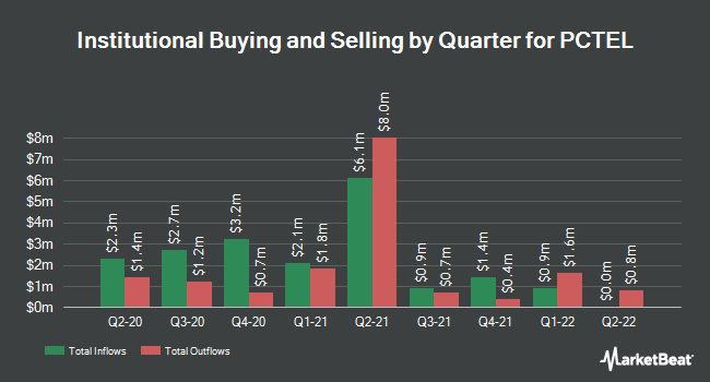 Institutional Ownership by Quarter for PC Tel (NASDAQ:PCTI)