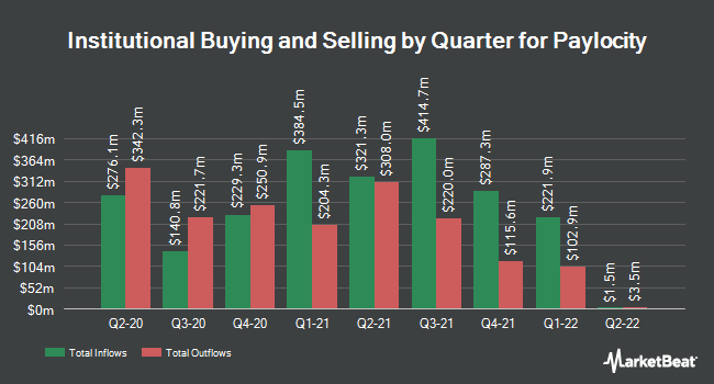 Institutional Ownership by Quarter for Paylocity Holding Corporation (NASDAQ:PCTY)