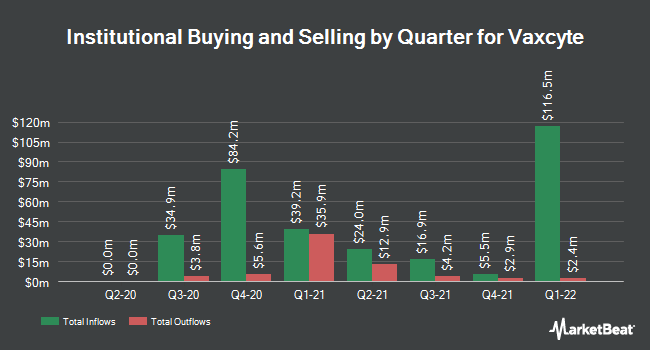 Institutional Ownership by Quarter for Vaxcyte (NASDAQ:PCVX)