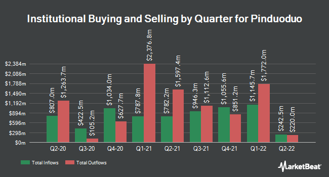 Institutional Ownership by Quarter for Pinduoduo (NASDAQ:PDD)