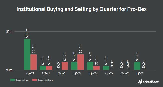 Institutional Ownership by Quarter for Pro-Dex (NASDAQ:PDEX)