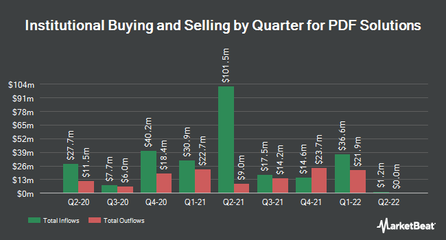 Institutional Ownership by Quarter for PDF Solutions (NASDAQ:PDFS)