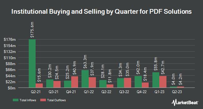 Insider Trading History for PDF Solutions (NASDAQ:PDFS)