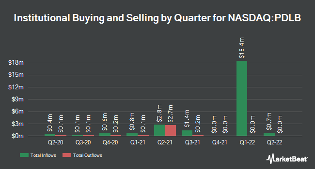 Institutional Ownership by Quarter for PDL Community Bancorp (NASDAQ:PDLB)