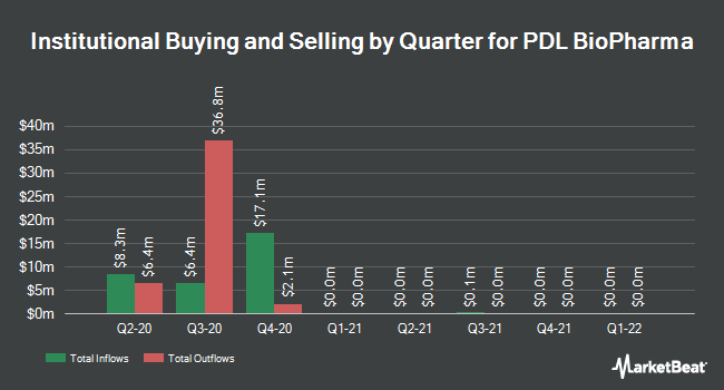 Institutional Ownership by Quarter for PDL BioPharma (NASDAQ:PDLI)