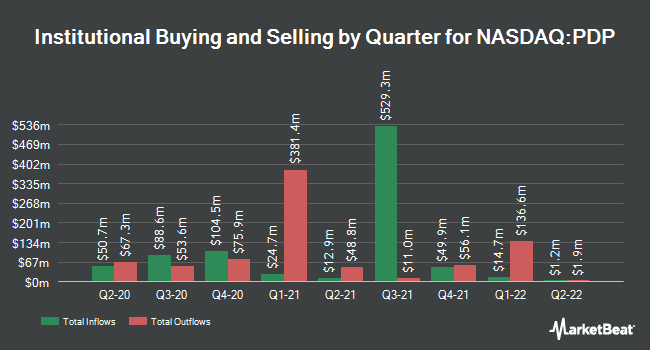 Institutional Ownership by Quarter for Invesco DWA Momentum ETF (NASDAQ:PDP)
