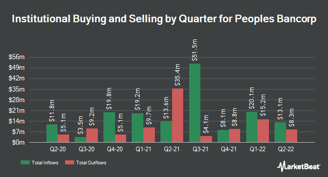 Institutional Ownership by Quarter for Peoples Bancorp (NASDAQ:PEBO)