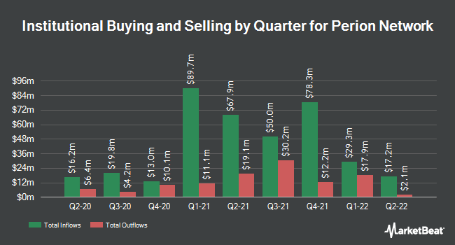 Institutional Ownership by Quarter for Perion Network (NASDAQ:PERI)