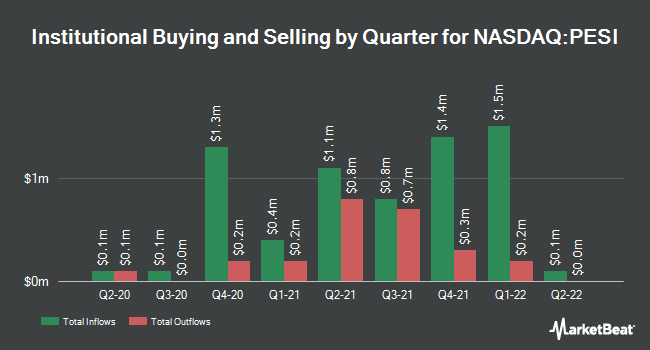 Institutional Ownership by Quarter for Perma-Fix Environmental Services (NASDAQ:PESI)