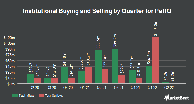 Institutional Ownership by Quarter for PetIQ (NASDAQ:PETQ)