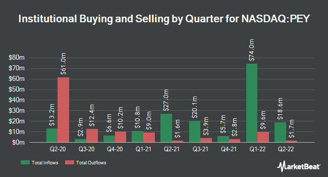 Institutional Ownership by Quarter for Invesco High Yield Equity Dividend Achievers ETF (NASDAQ:PEY)