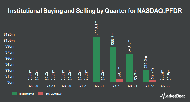 Institutional Ownership by Quarter for Pathfinder Acquisition (NASDAQ:PFDR)