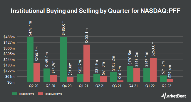 Institutional Ownership by Quarter for iShares US Preferred Stock ETF (NASDAQ:PFF)