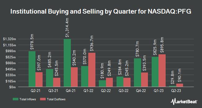 Institutional Ownership by Quarter for Principal Financial Group (NASDAQ:PFG)