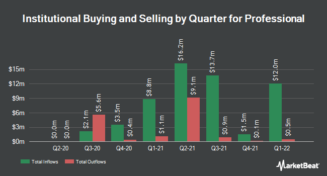 Institutional Ownership by Quarter for Professional (NASDAQ:PFHD)