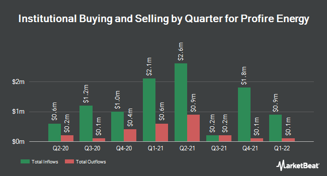 Institutional Ownership by Quarter for Profire Energy (NASDAQ:PFIE)
