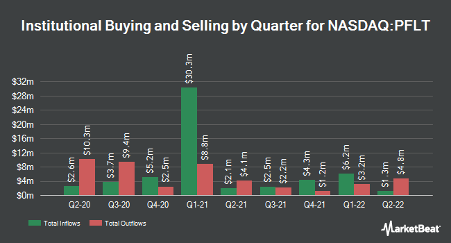 Institutional Ownership by Quarter for Pennantpark Floating Rate Capital (NASDAQ:PFLT)