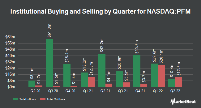 Institutional Ownership by Quarter for Invesco Dividend Achievers ETF (NASDAQ:PFM)
